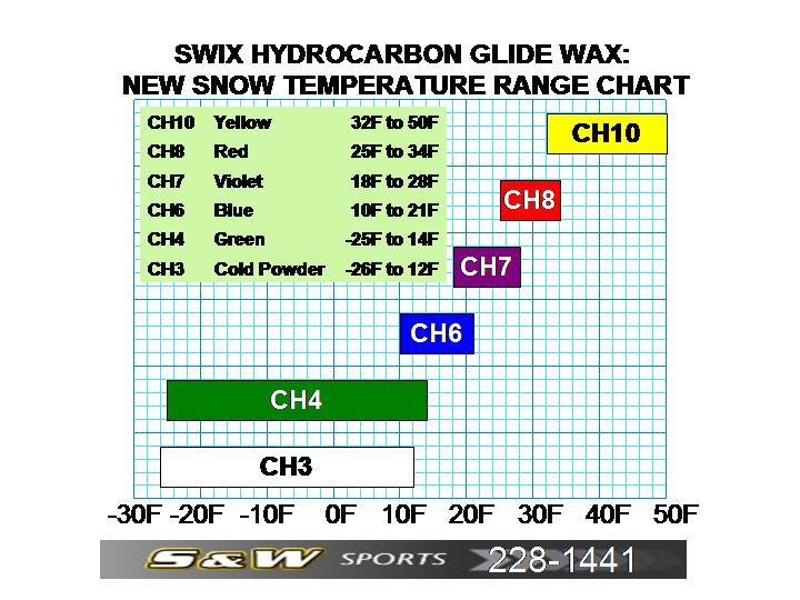 Swix wax charts keni ganamas co